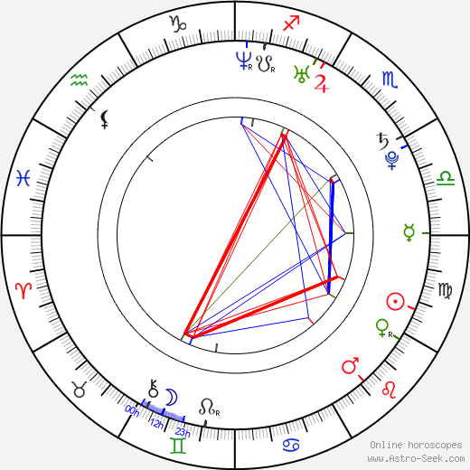 Estefania Lopez tema natale, oroscopo, Estefania Lopez oroscopi gratuiti, astrologia