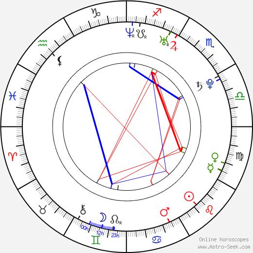 Greta Gerwig birth chart, Greta Gerwig astro natal horoscope, astrology