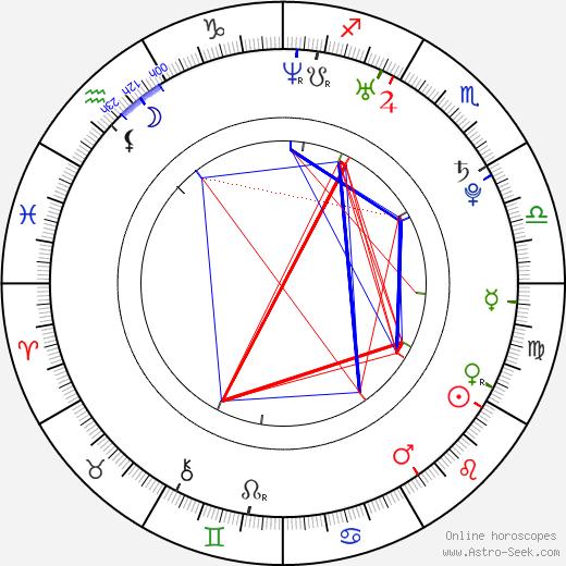Humberto Contreras astro natal birth chart, Humberto Contreras horoscope, astrology
