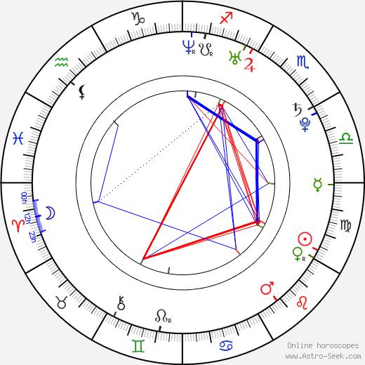Джамала Jamala день рождения гороскоп, Jamala Натальная карта онлайн