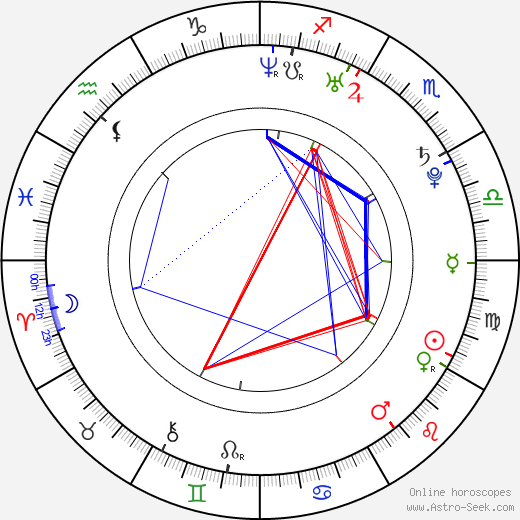 Jamala birth chart, Jamala astro natal horoscope, astrology