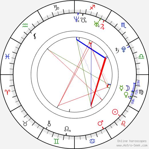 James Burkhammer astro natal birth chart, James Burkhammer horoscope, astrology