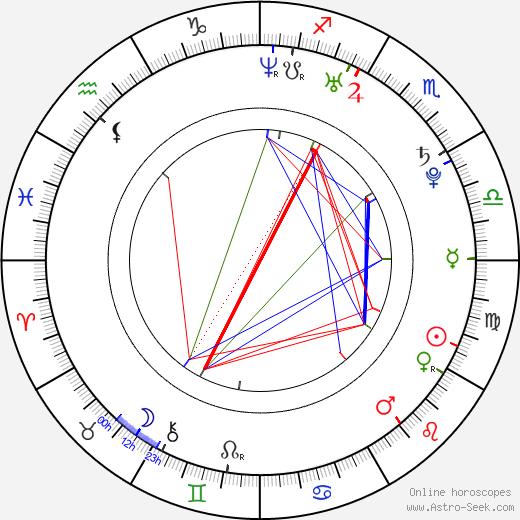 Jana Lota день рождения гороскоп, Jana Lota Натальная карта онлайн