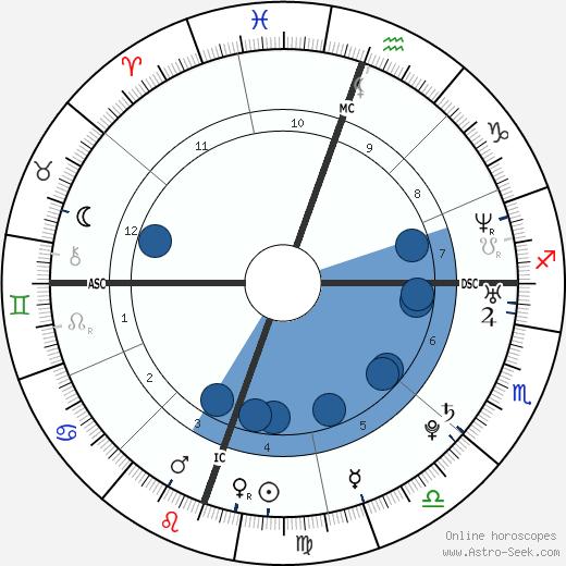 Jennifer Landon wikipedia, horoscope, astrology, instagram