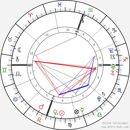 Jennifer Landon день рождения гороскоп, Jennifer Landon Натальная карта онлайн