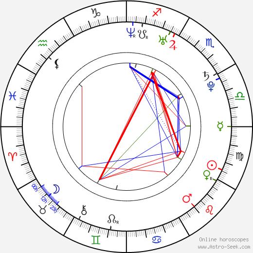 Jiayin Lei birth chart, Jiayin Lei astro natal horoscope, astrology