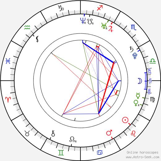 John Ofoegbu tema natale, oroscopo, John Ofoegbu oroscopi gratuiti, astrologia