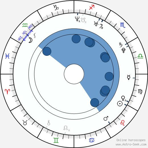 Jorge Diaz wikipedia, horoscope, astrology, instagram