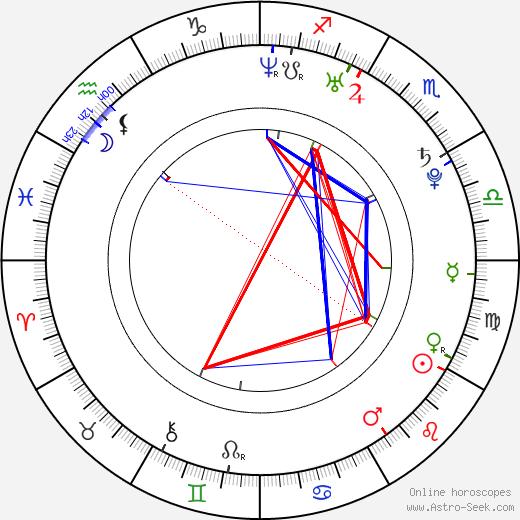 Jorge Diaz astro natal birth chart, Jorge Diaz horoscope, astrology
