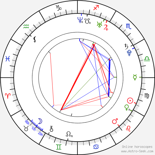 Jun Matsumoto astro natal birth chart, Jun Matsumoto horoscope, astrology