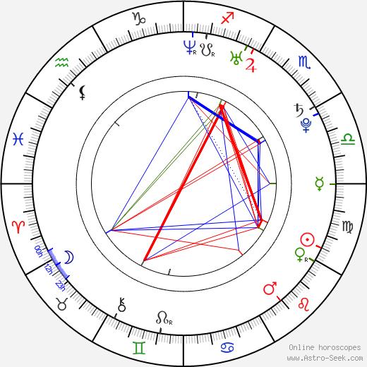 Кимберли Кейн Kimberly Kane день рождения гороскоп, Kimberly Kane Натальная карта онлайн