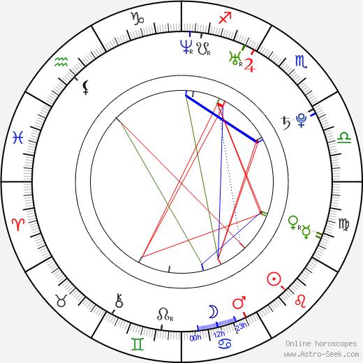 Landon Pigg astro natal birth chart, Landon Pigg horoscope, astrology