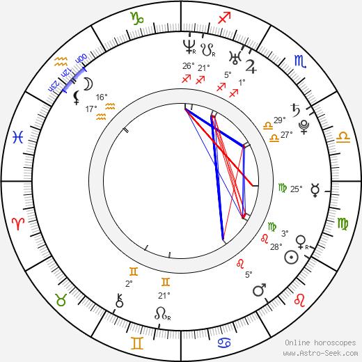 Laura Breckenridge birth chart, biography, wikipedia 2019, 2020