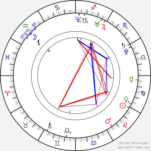 Laura Breckenridge astro natal birth chart, Laura Breckenridge horoscope, astrology