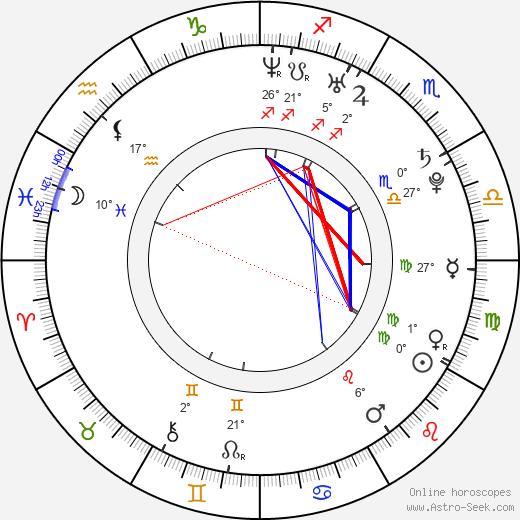 Martha Higareda birth chart, biography, wikipedia 2020, 2021