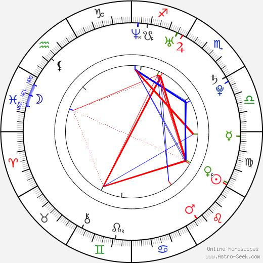 Martha Higareda birth chart, Martha Higareda astro natal horoscope, astrology
