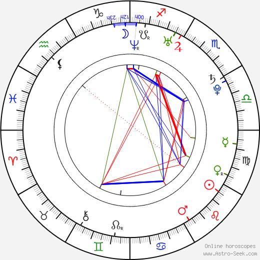 Max Winkler astro natal birth chart, Max Winkler horoscope, astrology