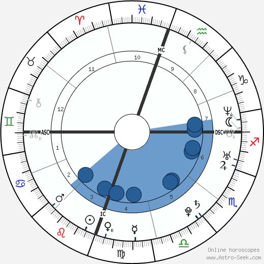 Mika wikipedia, horoscope, astrology, instagram