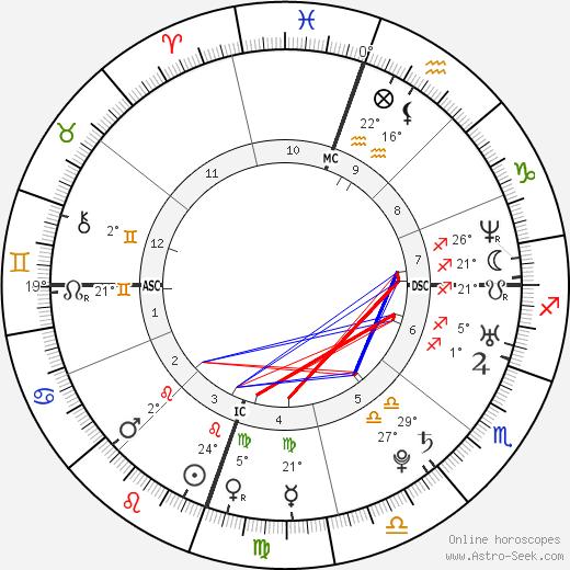 Mika birth chart, biography, wikipedia 2019, 2020