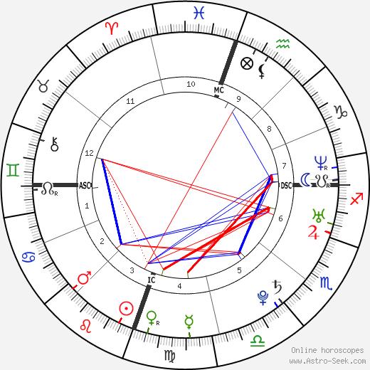 Mika astro natal birth chart, Mika horoscope, astrology