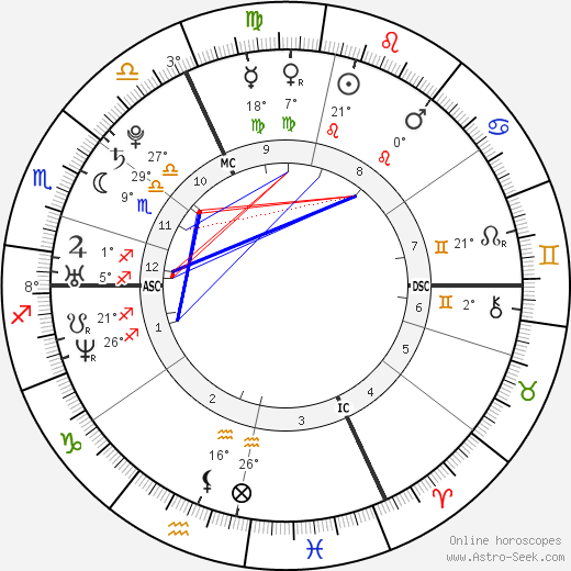 Mila Kunis birth chart, biography, wikipedia 2019, 2020