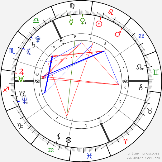 Mila Kunis astro natal birth chart, Mila Kunis horoscope, astrology