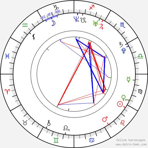 Miroslava Fáčková astro natal birth chart, Miroslava Fáčková horoscope, astrology