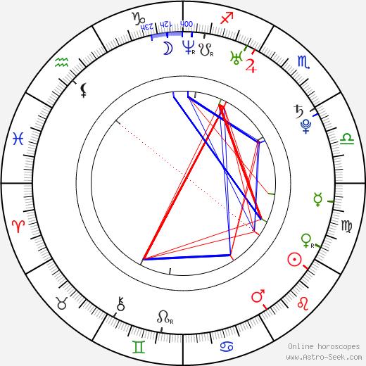 Missy Higgins astro natal birth chart, Missy Higgins horoscope, astrology