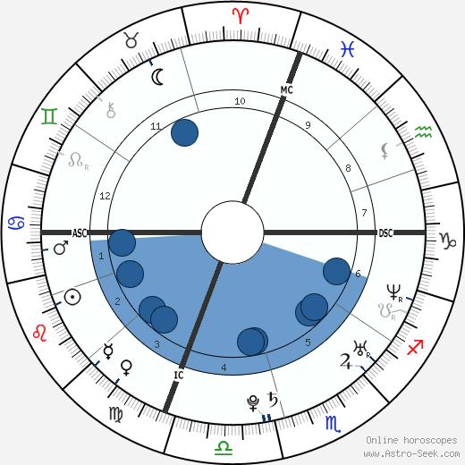 Molly Bish wikipedia, horoscope, astrology, instagram