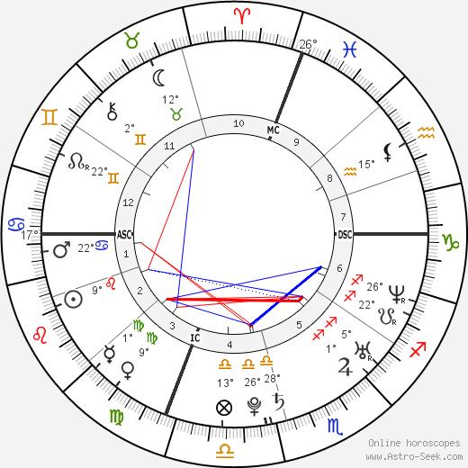 Molly Bish birth chart, biography, wikipedia 2020, 2021