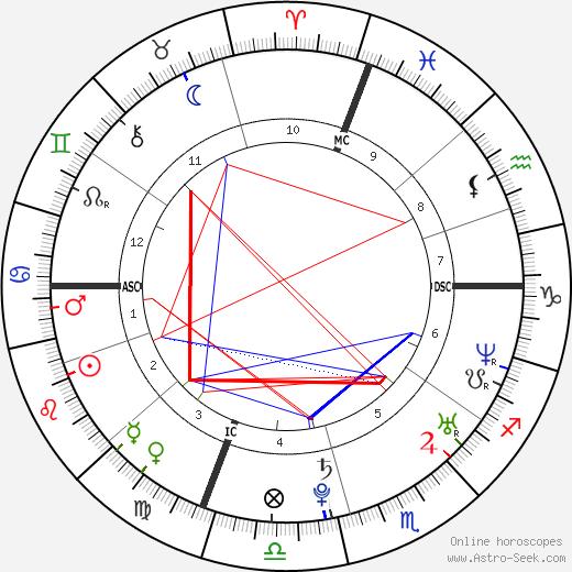 Molly Bish birth chart, Molly Bish astro natal horoscope, astrology