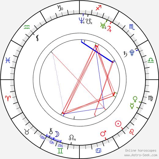 Nathaniel Buzolic birth chart, Nathaniel Buzolic astro natal horoscope, astrology