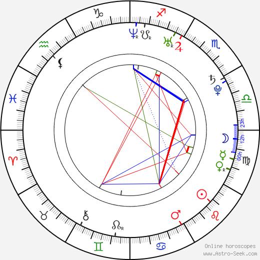Petra Kepeňová birth chart, Petra Kepeňová astro natal horoscope, astrology