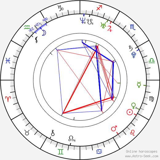 Preston Jones astro natal birth chart, Preston Jones horoscope, astrology