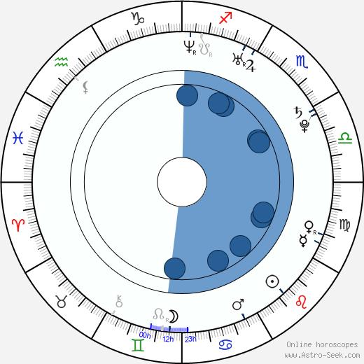 Sabrina Reiter wikipedia, horoscope, astrology, instagram