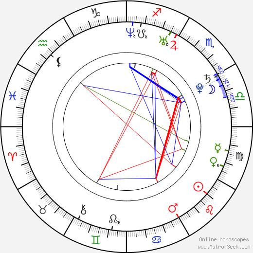 Себастиан Стэн Sebastian Stan день рождения гороскоп, Sebastian Stan Натальная карта онлайн