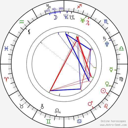 Tammin Sursok astro natal birth chart, Tammin Sursok horoscope, astrology