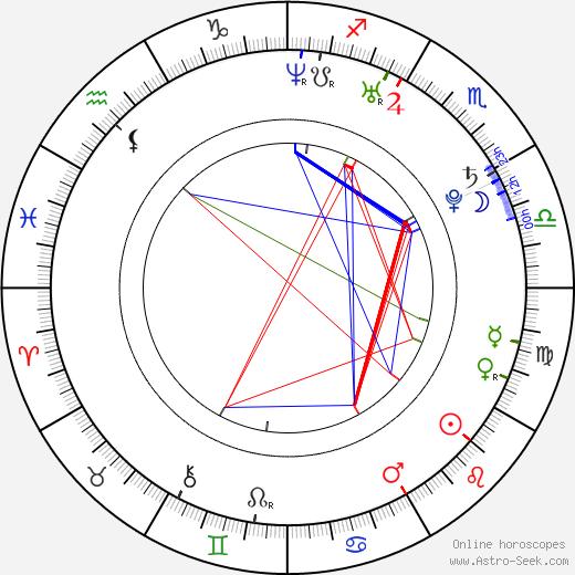 Táňa Pauhofová день рождения гороскоп, Táňa Pauhofová Натальная карта онлайн