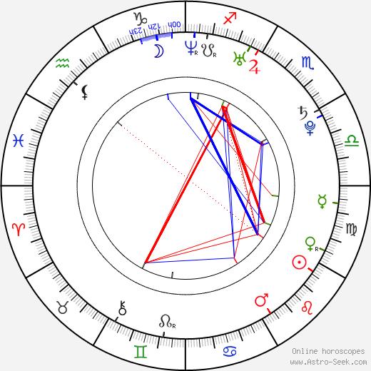Tania Nolan astro natal birth chart, Tania Nolan horoscope, astrology