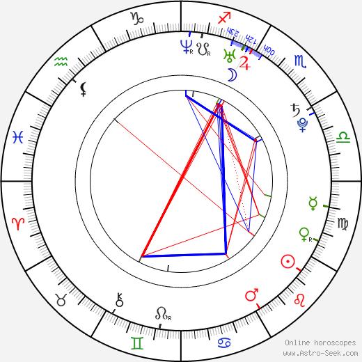 Vanessa Virgin birth chart, Vanessa Virgin astro natal horoscope, astrology
