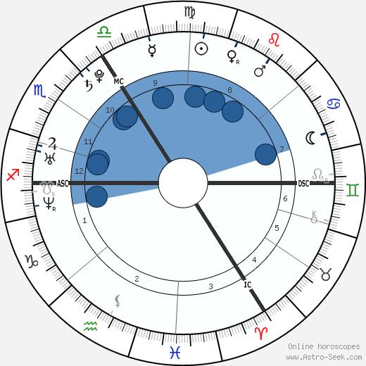 Aimee Osbourne wikipedia, horoscope, astrology, instagram