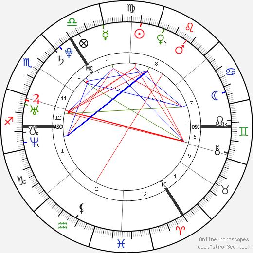Aimee Osbourne день рождения гороскоп, Aimee Osbourne Натальная карта онлайн