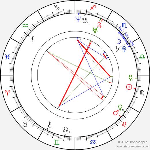 Alby Castro astro natal birth chart, Alby Castro horoscope, astrology