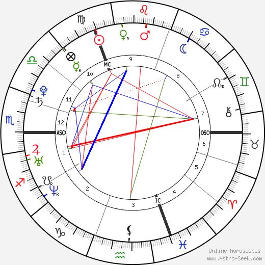 Александр Клавс Alexander Klaws день рождения гороскоп, Alexander Klaws Натальная карта онлайн