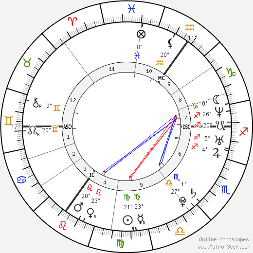 Amy Winehouse birth chart, biography, wikipedia 2018, 2019