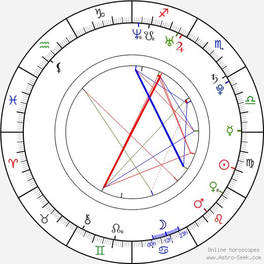 Dana Hadačová birth chart, Dana Hadačová astro natal horoscope, astrology