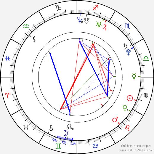 Darya Moroz birth chart, Darya Moroz astro natal horoscope, astrology