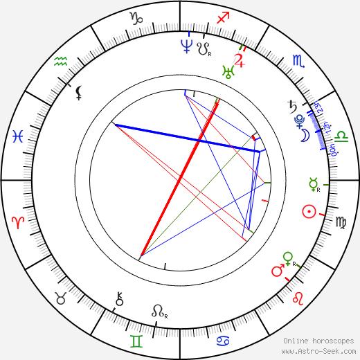Dewi Pechler день рождения гороскоп, Dewi Pechler Натальная карта онлайн