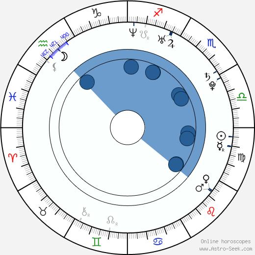 Dmitry Shavrov wikipedia, horoscope, astrology, instagram