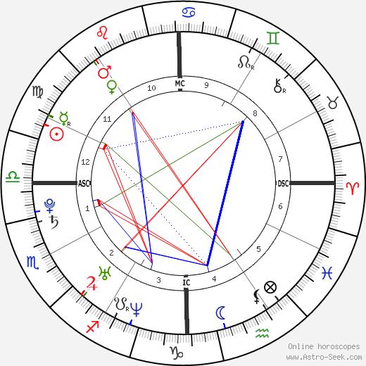 Dustin Ferrer день рождения гороскоп, Dustin Ferrer Натальная карта онлайн